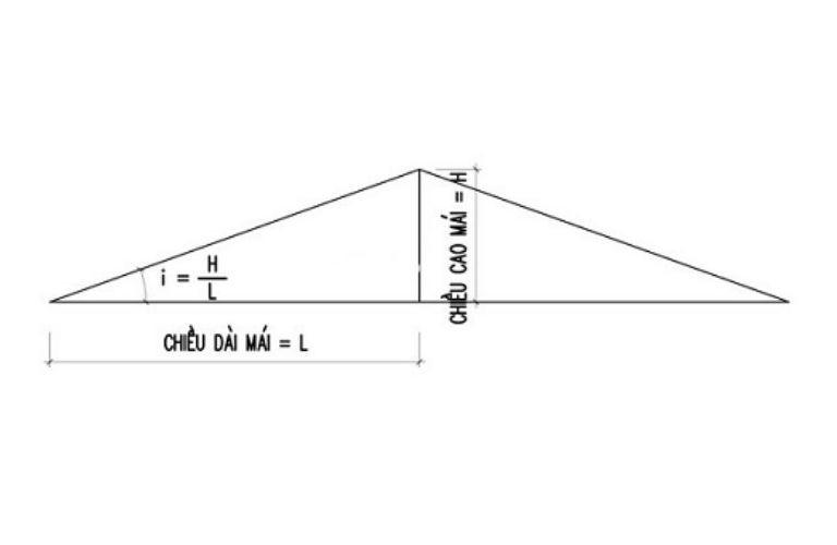 Tính độ dốc mái tôn khi biết chiều cao, chiều dài mái