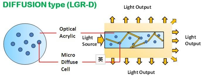 Quy trình truyền sáng của tấm mica