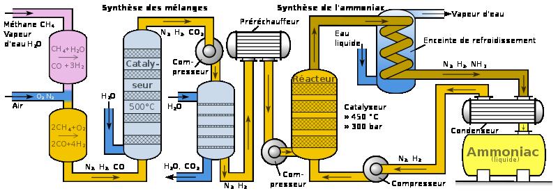 Điều chế amoniac trong công nghiệp
