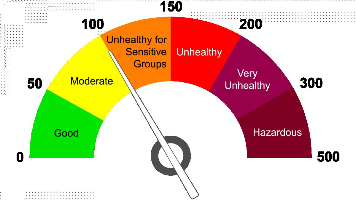 Rủi ro đối với sức khỏe cộng đồng càng cao khi chỉ số chất lượng AQI càng lớn