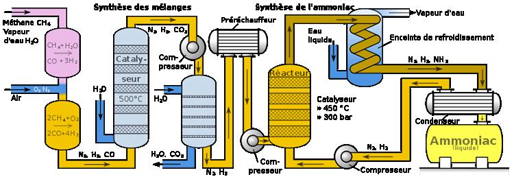 điều chế amoniac