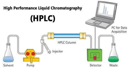 Nguyên tắc của phương pháp hplc
