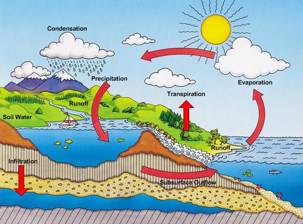 Cơ chế hình thành nước ngầm