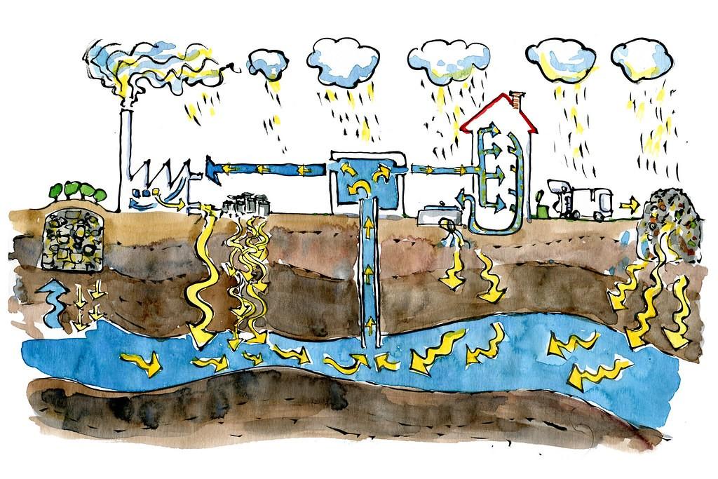 Các nhân tố gây ô nhiễm nước ngầm