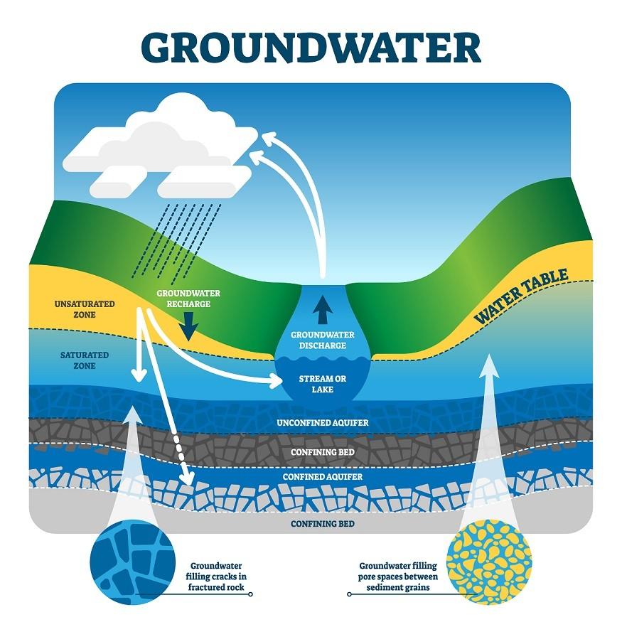 Cấu trúc tầng nước ngầm