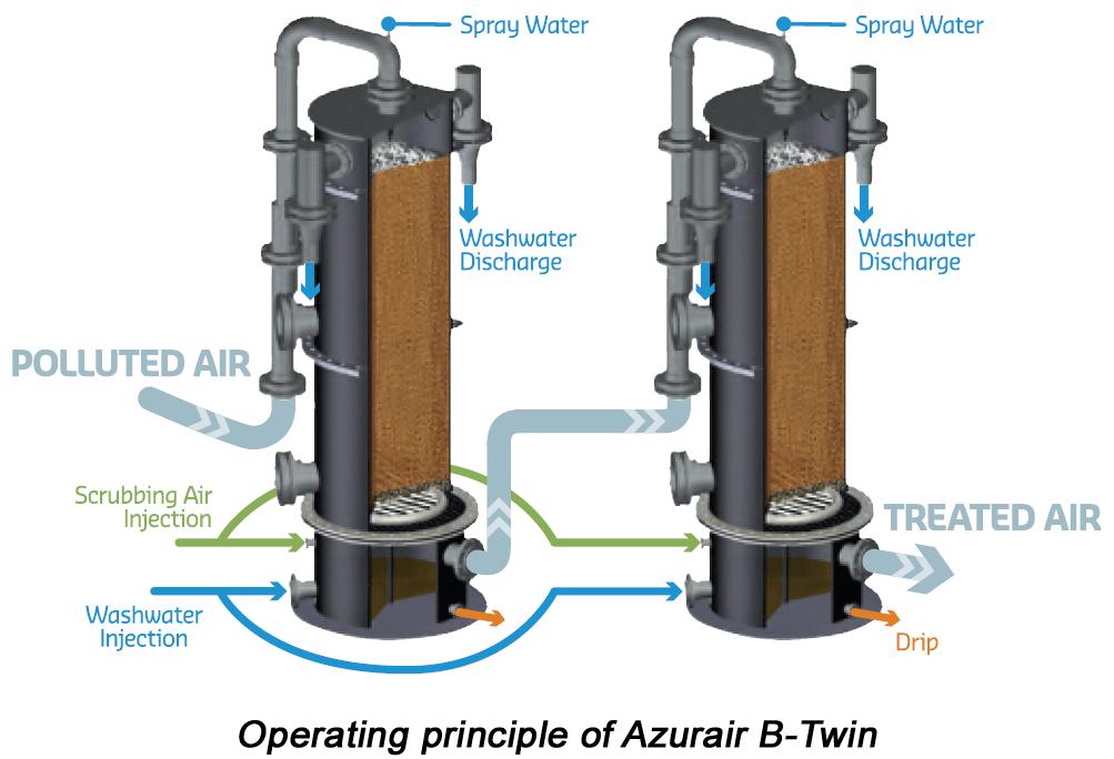Lọc không khí bằng phương pháp sinh học