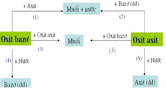 Tính chất của oxit axit
