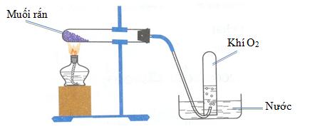 Điều chế một lượng nhỏ oxi bằng phản ứng nhiệt phân