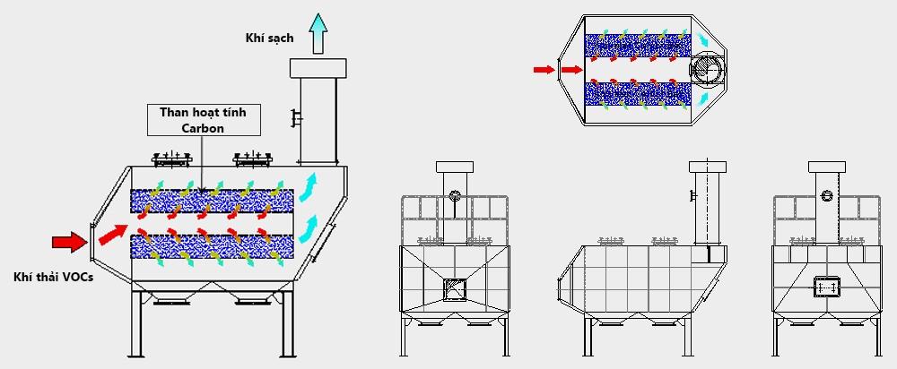 xử lý khí thải VOCs