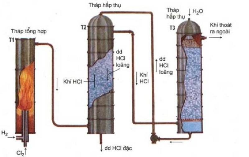 Sơ đồ quá trình điều chế axit clohidric HCl trong công nghiệp