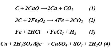 phương trình hóa học