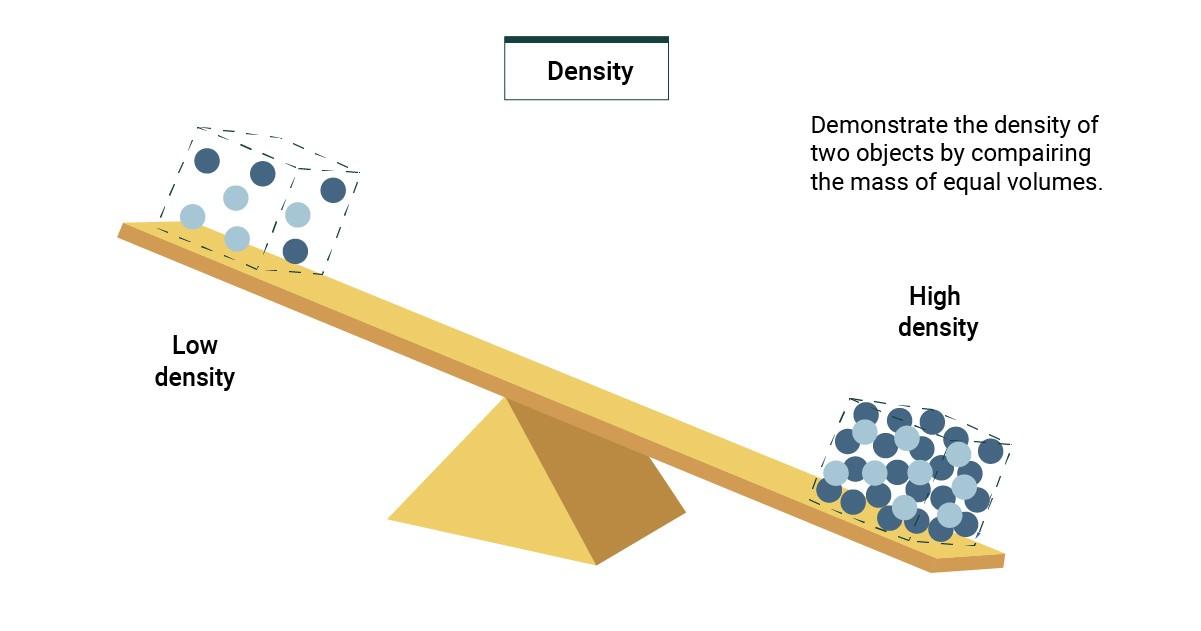 Khối lượng riêng giúp so sánh độ nặng nhẹ của vật liệu