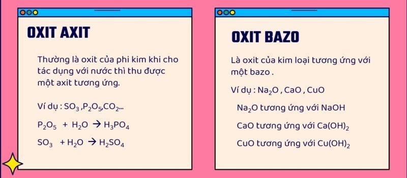 Phân loại oxit