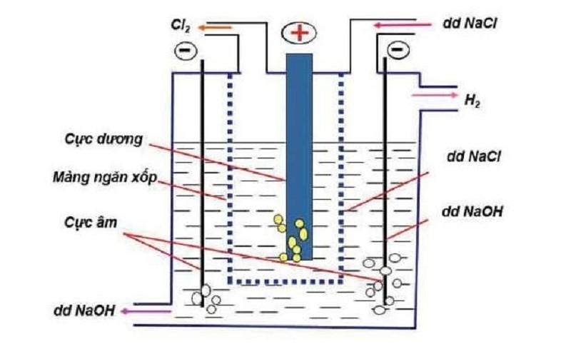 Xút được sản xuất bởi phương pháp điện phân