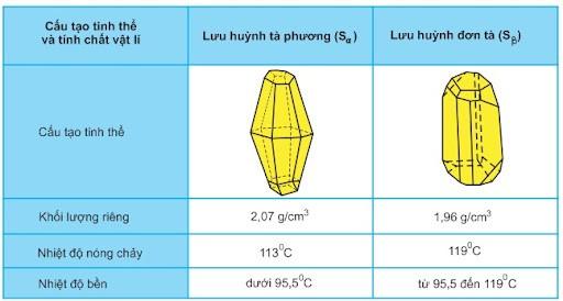 Lưu huỳnh có 2 dạng thù hình