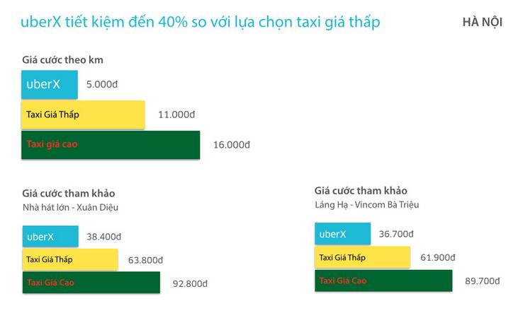 Giá cước UberX tại Hà Nội