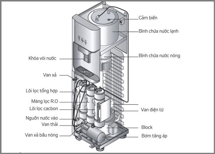 Cấu tạo máy lọc nước nóng lạnh