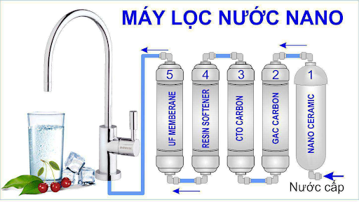 Quy trình lọc của máy lọc nước Nano