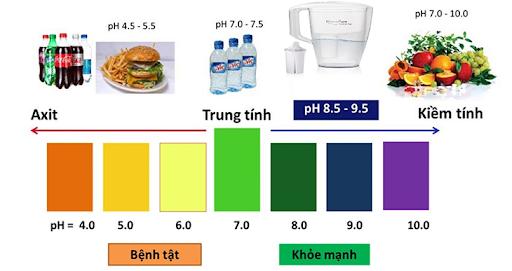 Tìm hiểu về độ pH của nước