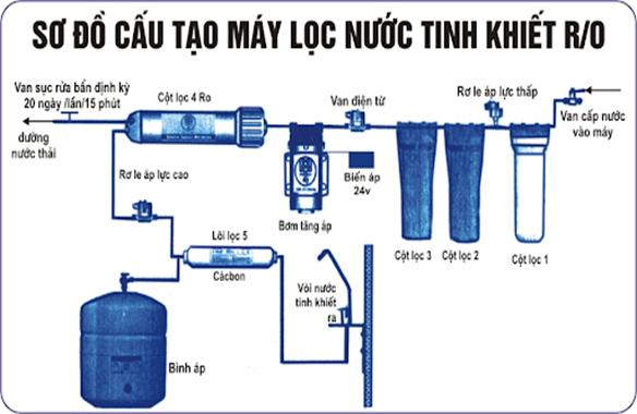 Có nên tái sử dụng nước ra từ đường ống xả của máy lọc nước RO không?