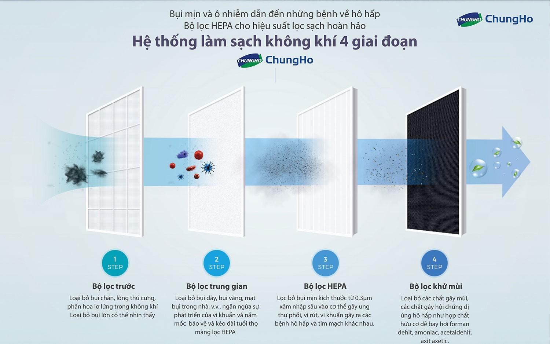 Máy lọc không khí ChungHo HEPA - Whirlis Silent CHA-N500A