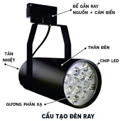 Đèn rọi ray là gì, cấu tạo đèn led rọi ray