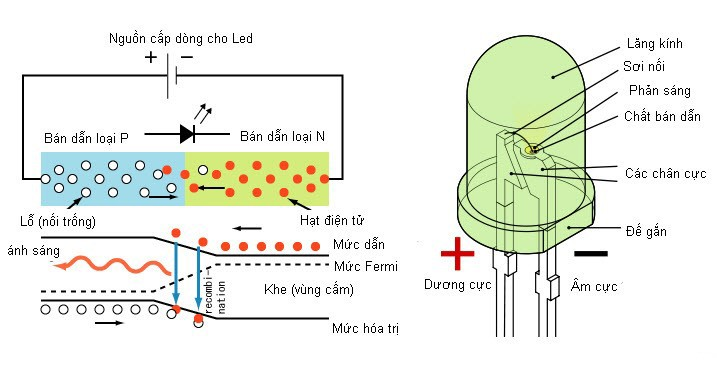 Nguyên lí hoạt động của đèn LED