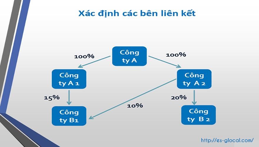 Dịch vụ lập hồ sơ xác định giá giao dịch liên kết