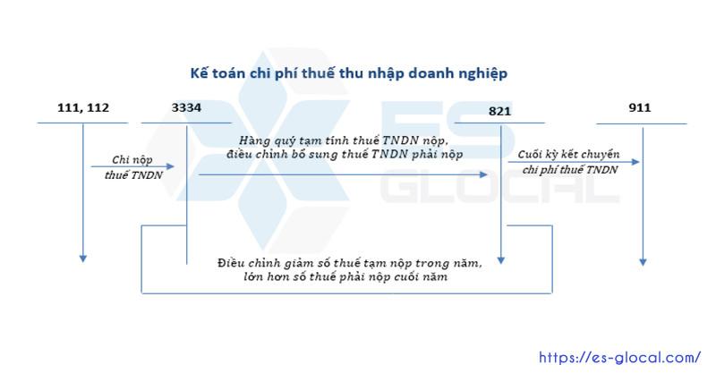 ke-toan-chi-phi-thue-thu-nhap-doanh-nghiep