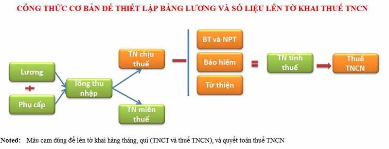 Hướng dẫn cách tính thuế TNCN