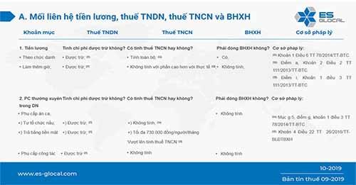 Mối liên hệ giữa tiền lương, thuế TNDN, thuế TNCN và BHXH hiện nay