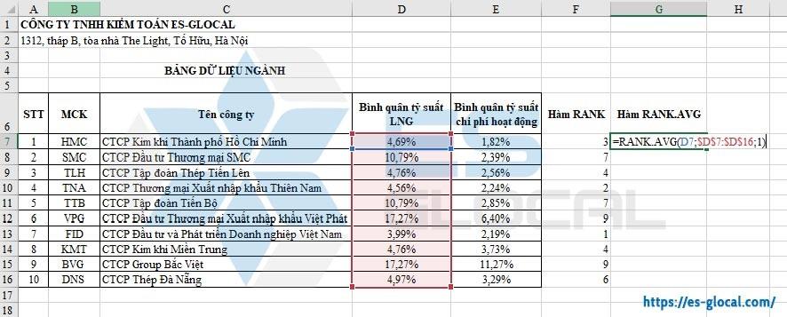 Hàm RANK.AVG trong Excel