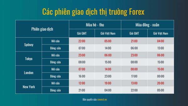 cac-phien-giao-dich-thi-truong-forex