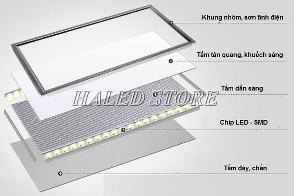 Cấu tạo của đèn LED panel phòng sạch