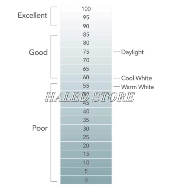 Biểu đồ chỉ số CRI