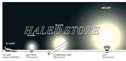 Thông số kỹ thuật đèn LED quang thông