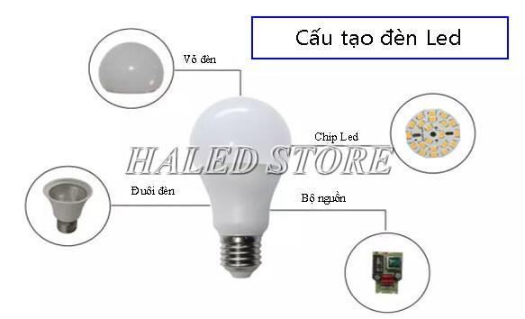 Cấu tạo đèn LED bulb