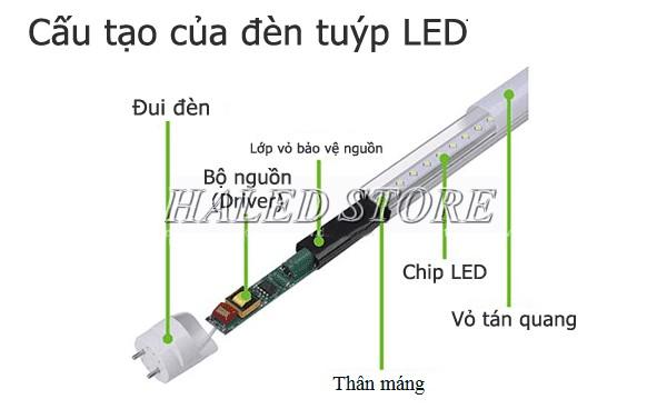Cấu tạo đèn LED 1m2