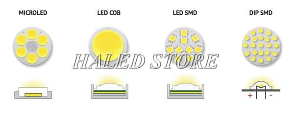 Chip LED là gì?
