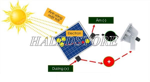 Nguyên lý hoạt động của đèn pha LED năng lượng mặt trời 90w