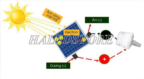 Nguyên lý hoạt động của đèn pha LED năng lượng mặt trời 40w