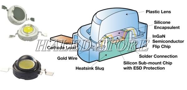 Cấu tạo chung chip LED COB