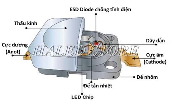Cấu tạo của chip LED
