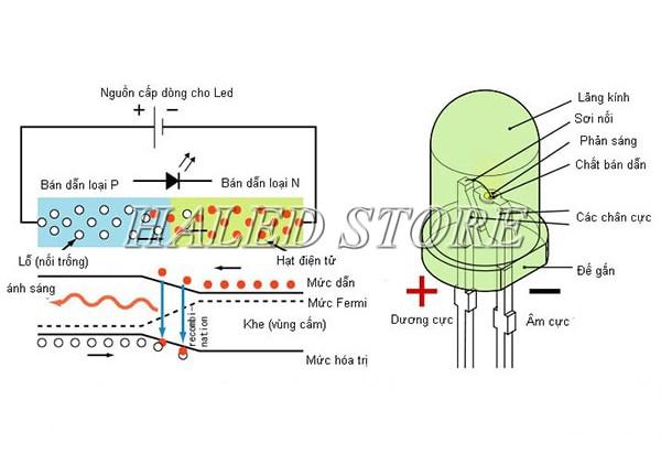 Nguyên lý hoạt động của chip LED