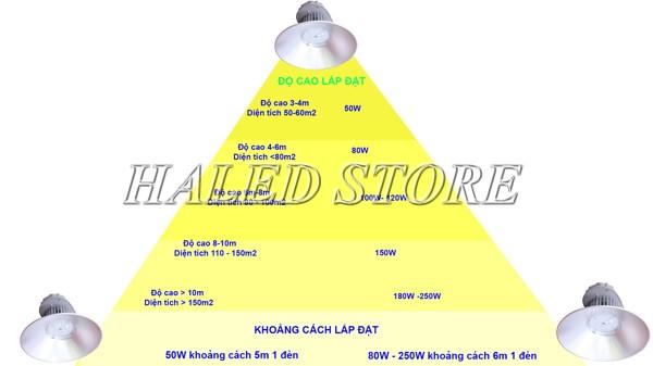Độ cao lắp đặt đèn LED highbay Điện Quang