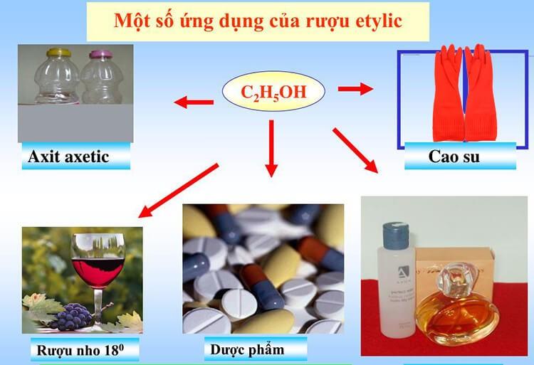 Ứng dụng của C2H5OH trong công nghiệp và đời sống