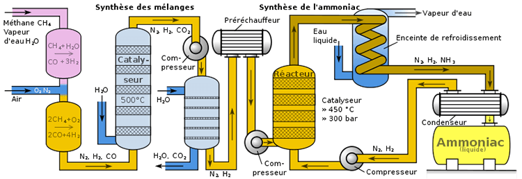 Sơ đồ điều chế trong công nghiệp