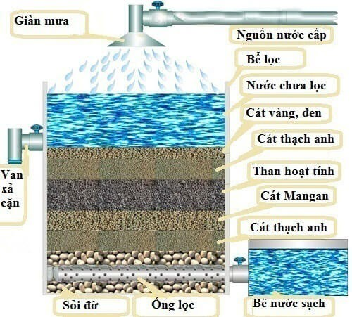 Sỏi thạch anh trong hệ thống lọc nước