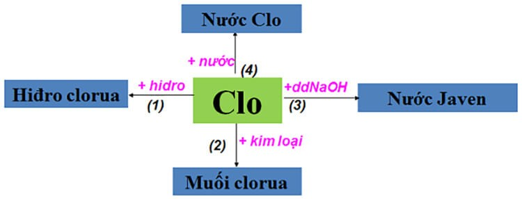 Tính chất hoá học của Clo