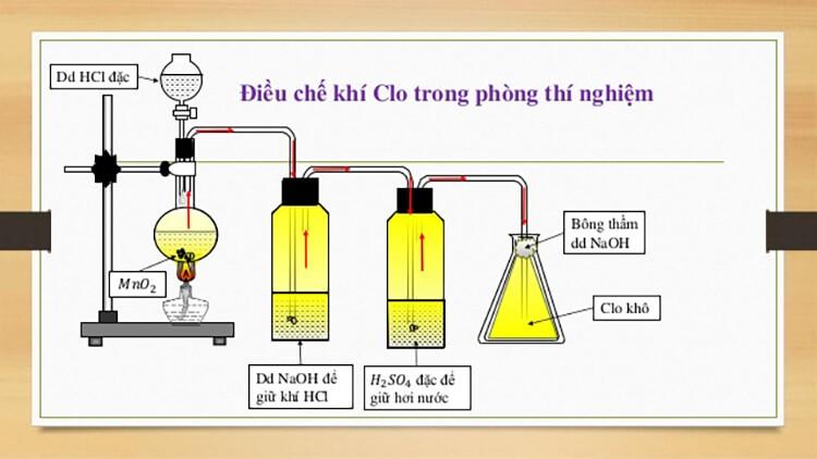Sơ đồ điều chế khí clo trong phòng thí nghiệm